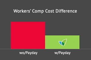 Workers' Comp Cost Difference